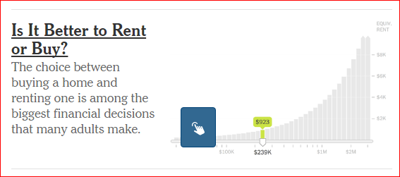 NY Times Rent/Buy Calculator